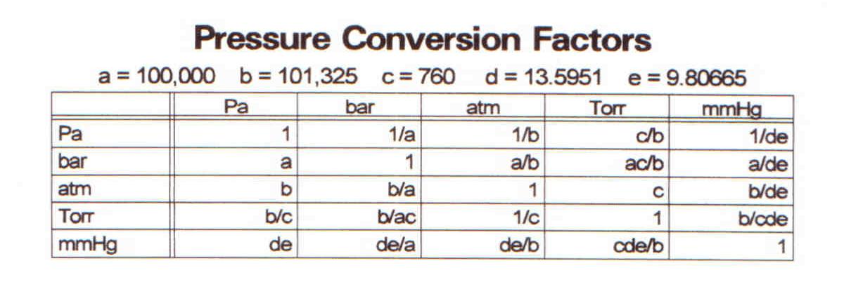 جدول فشار رادین اروند